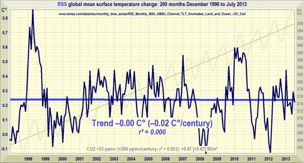 Global 'Warming' chart